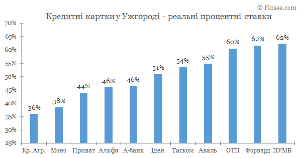 Кредитные карты Ужгород 2019 - сравнение условий банков