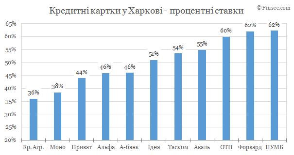 Кредитные карты Харьков 2019 - сравнение условий банков