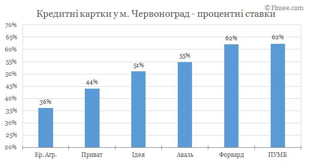 Червоноград - кредитные карты 2019