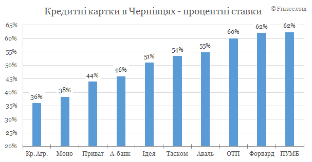 Кредитные карты Черновцы 2019 - сравнение условий банков