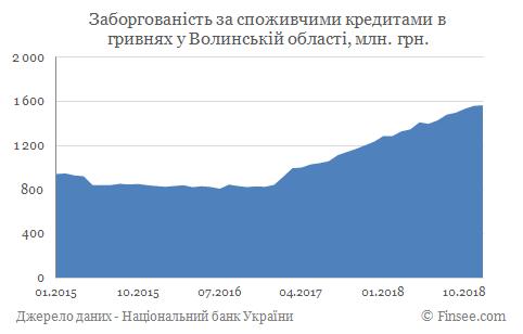 Кредит наличными Нововолынск - задолженность