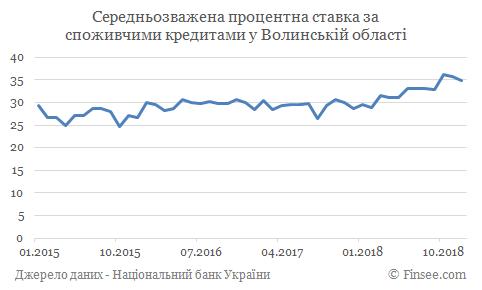 Кредит наличными Луцк - средние процентные ставки