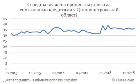 Кредит наличными Никополь - средние процентные ставки