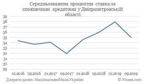 Кредит наличными Днепр - средние процентные ставки