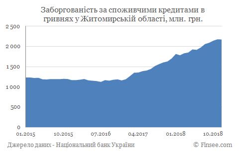Кредит наличными Житомир - задолженность