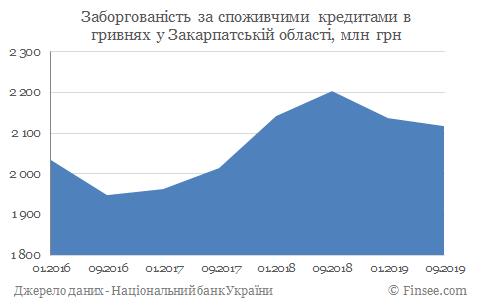 Кредит наличными Ужгород - задолженность