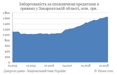 Кредит наличными Мукачево - задолженность