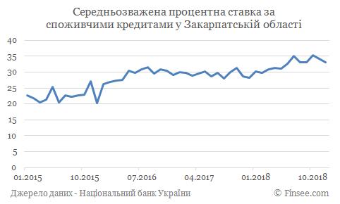 Кредит наличными Мукачево - средние процентные ставки