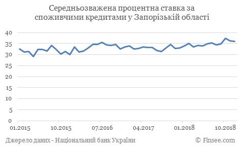 Кредит наличными Мелитополь - средние процентные ставки