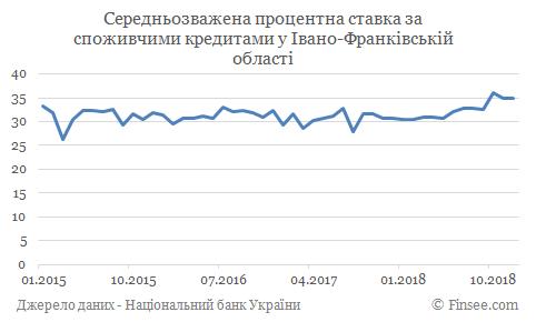 Кредит наличными Коломыя - средние процентные ставки
