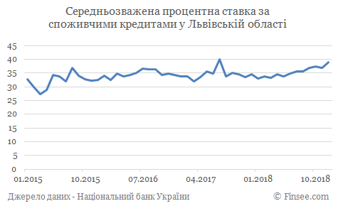 Кредит наличными Борислав - средние процентные ставки