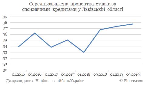 Кредит наличными Львов - средние процентные ставки