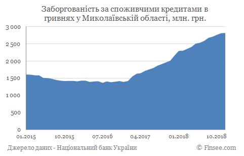 Кредит наличными Южноукраинск - задолженность