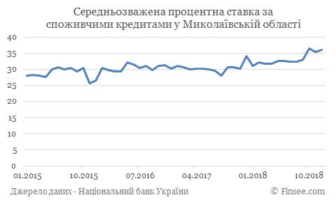 Кредит наличными Южноукраинск - средние процентные ставки