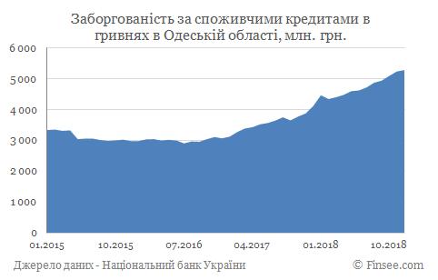 Кредит наличными Одесса - задолженность