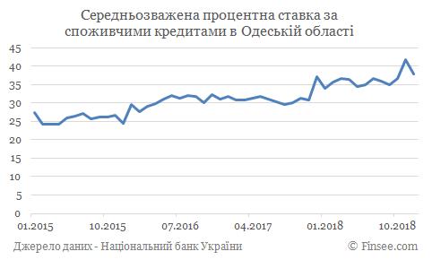 Кредит наличными Одесса - средние процентные ставки