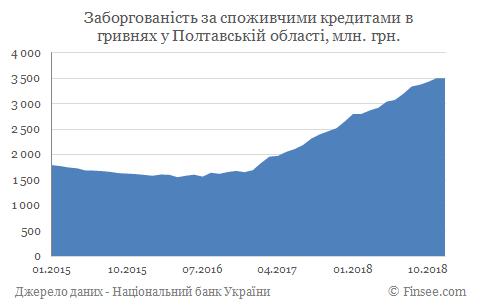 Кредит наличными Кременчуг - задолженность