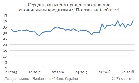 Кредит наличными Кременчуг - средние процентные ставки