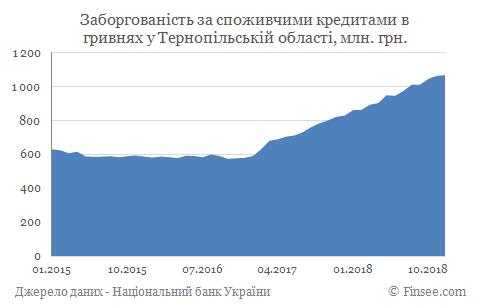 Кредит наличными Тернополь - задолженность