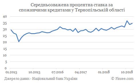 Кредит наличными Терпоноль - средние процентные ставки