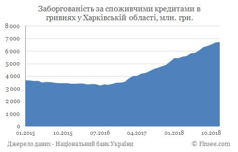 Кредит наличными Чугуев - задолженность