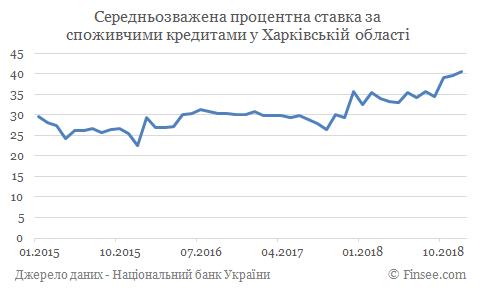 Кредит наличными Чугуев - средние процентные ставки