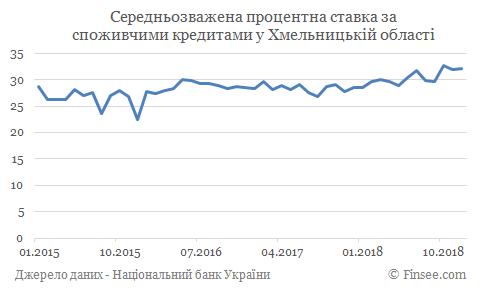 Кредит наличными Шепетовка - средние процентные ставки
