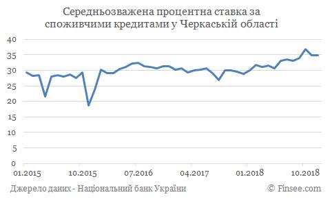Кредит наличными Черкасы - средние процентные ставки