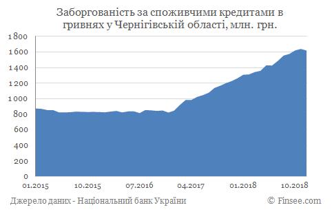 Кредит наличными Чернигов - задолженность
