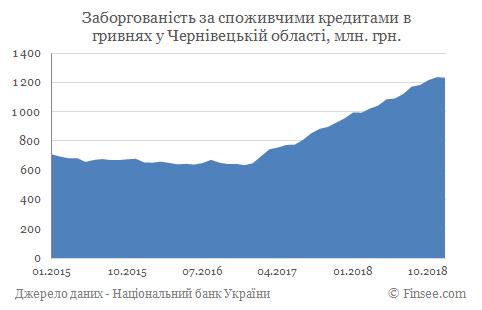 Кредит наличными Черновцы - задолженность