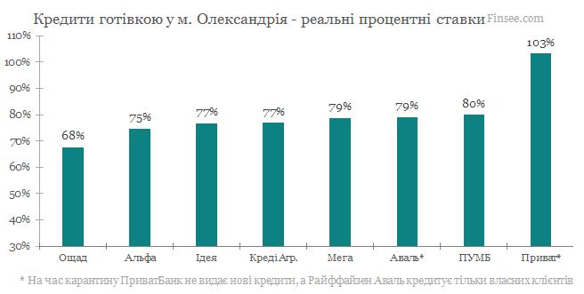 Александрия кредиты наличными 2020