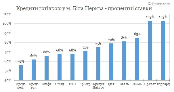Белая Церковь - кредиты наличными 2019