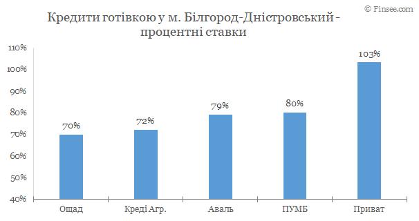 Белгород-Днестровский - кредиты наличными 2020