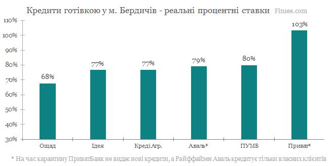 Бердичев - кредитные карты 2020