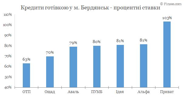 Бердянск - кредиты наличными 2020