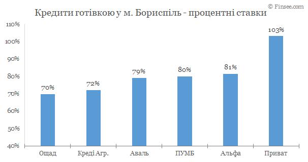 Борисполь - кредиты наличными 2020