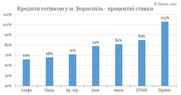 Борисполь - кредиты наличными 2019