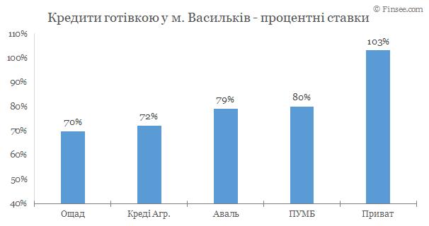 Васильков - кредиты наличными 2020