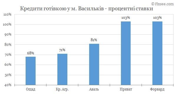 Васильков - кредиты наличными 2019