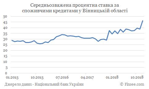 Кредит наличными Жмеренка - средние процентные ставки