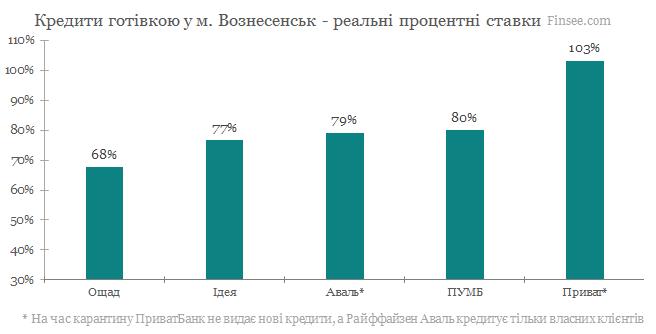 Кредит наличными Вознесенск 2020 - сравнение условий с конкурентами