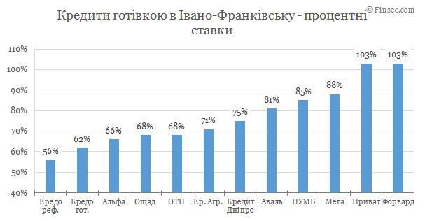 Взять кредит наличными Ивано-Франковск 2019 - сравнене условий с конкурентами