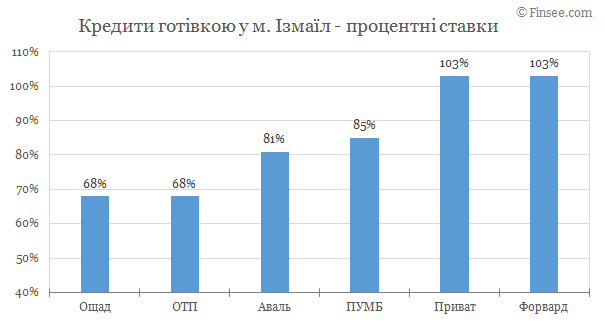 Измаил - кредиты наличными 2019