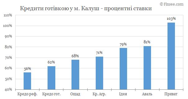 Калуш - кредиты наличными 2019