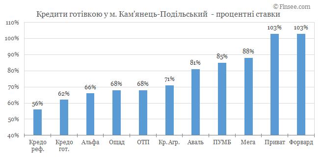 Камянец-Подольский - кредиты наличными 2019
