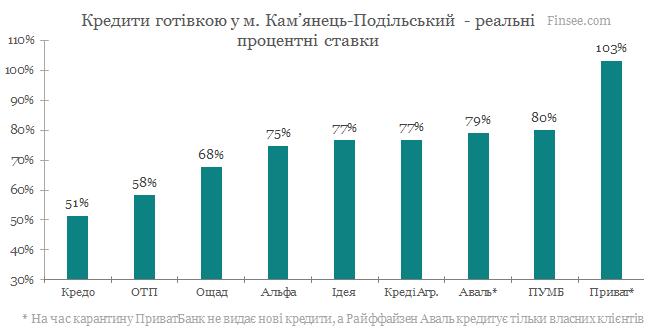 Камянец-Подольский - кредиты наличными 2020