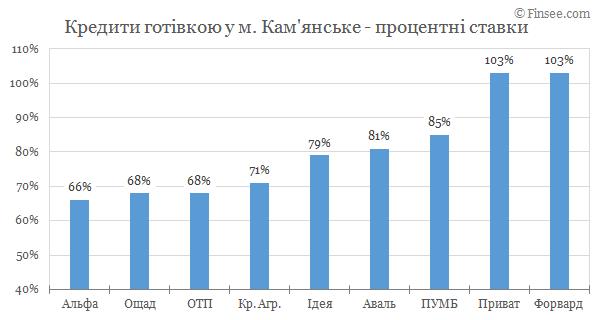 Каменское кредиты наличными 2019