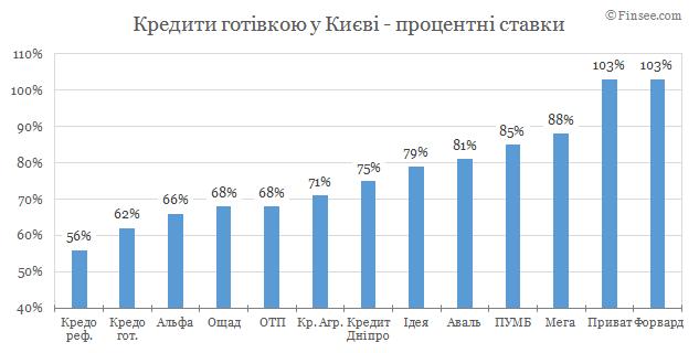 Кредит наличными Киев 2019 - сравнене условий с конкурентами