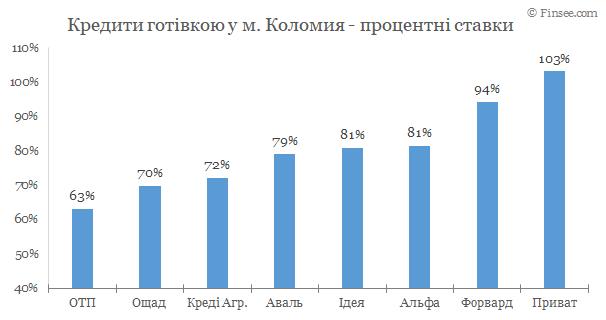 Коломыя - кредиты наличными 2020