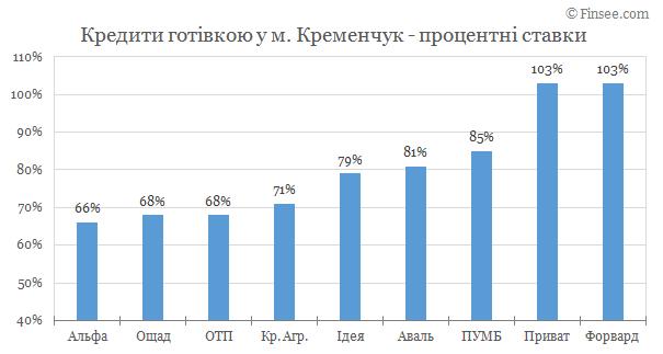 Кредит наличными Кременчуг 2019 - сравнение условий с конкурентами